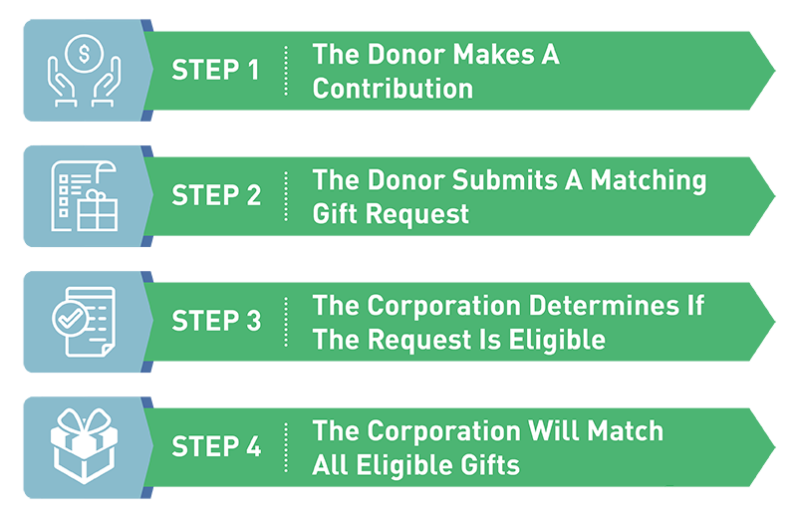 Goodsearch_CorporateMatchingGifts_Process_Image.png